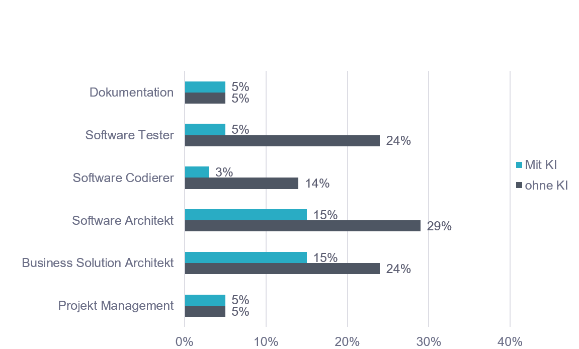 Vergleich Aufwand bei Software-Projekten ohne und mit KI